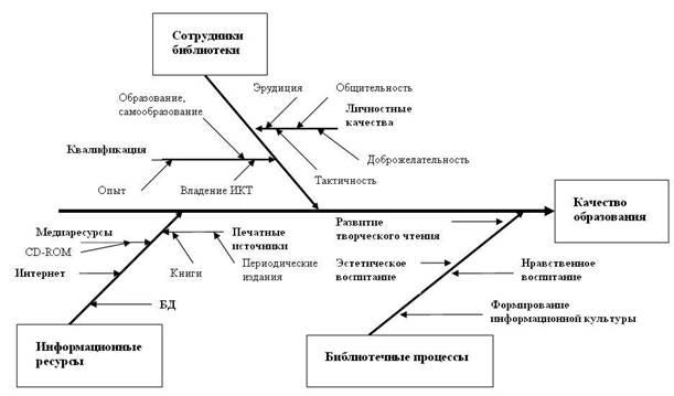 Медиальная модель современной школьной библиотеки представлена в двух вариантах:причинно-следственной диаграммой...